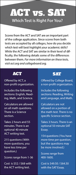 ACT vs. SAT Rack Card Handout