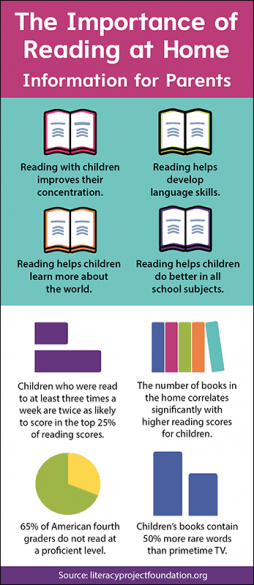 The Importance of Reading at Home Rack Card Handout