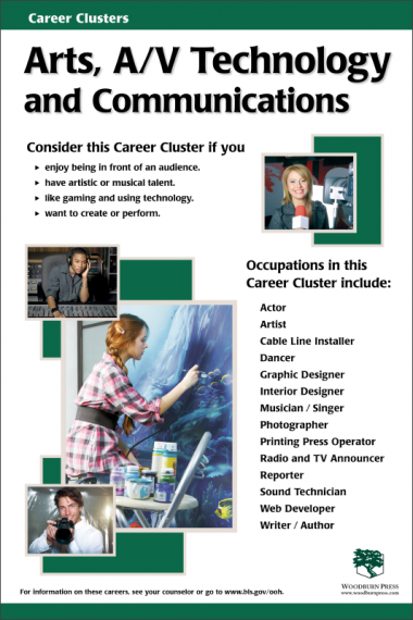 Career Clusters - Arts, A/V Technology and Communications Poster
