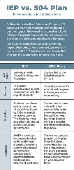 IEP vs. 504 Plan - Information for Educators