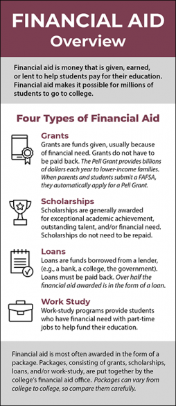 Financial Aid Overview Rack Card Handout