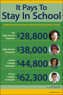 It Pays to Stay in School Poster